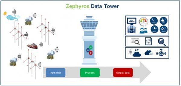 DATA TOWER Fieldlab Zephyros
